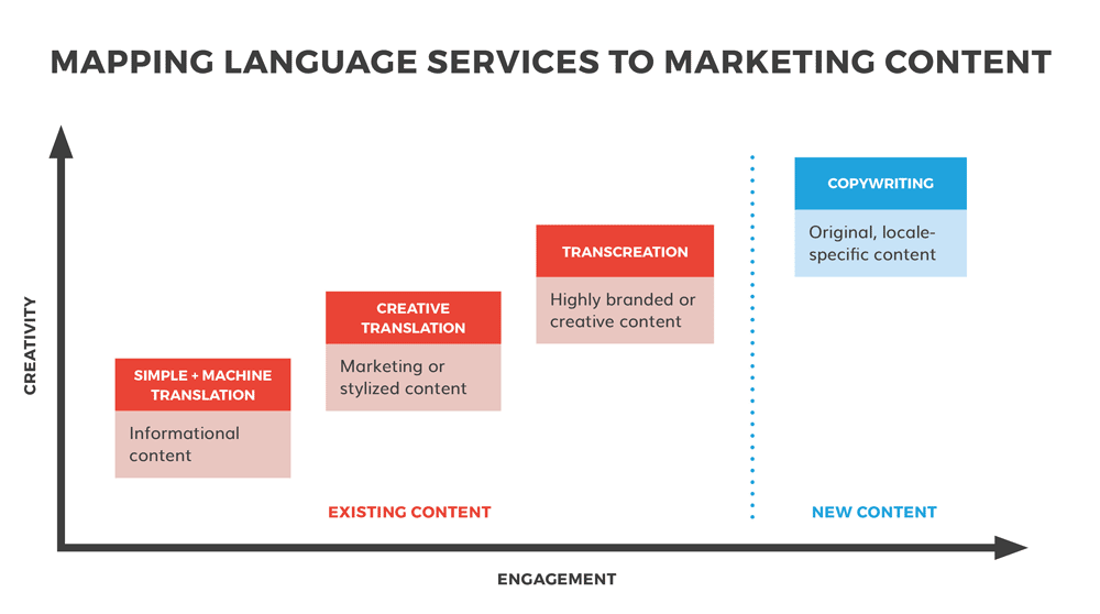 Chart: Mapping localization services to marketing content