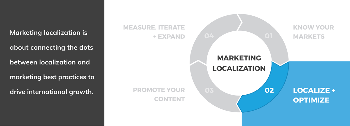 Marketing Localization Strategy: Localize + Optimize