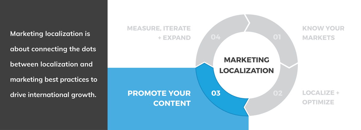 Marketing Localization: Promote Your Content