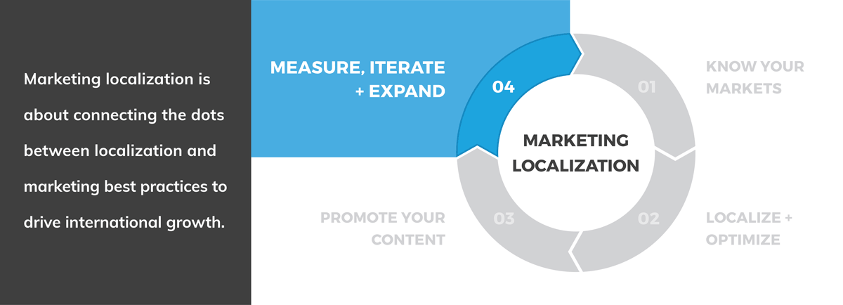 Marketing Localization: Measure, Iterate + Expand