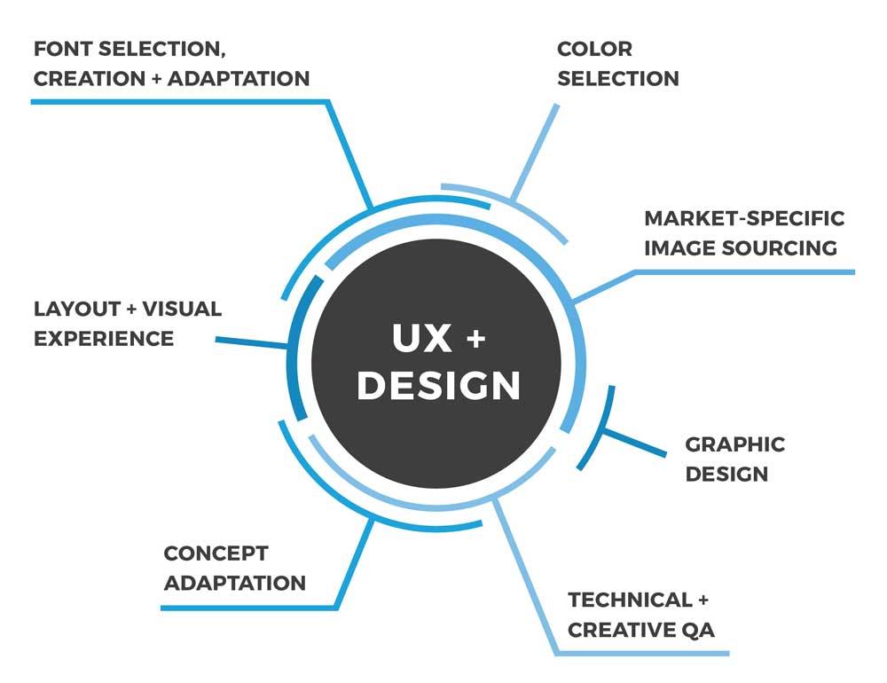 UX & Design Localization Services: Visual Experience Localization, Concept Adaptation, Graphic Design, Image Localization & More